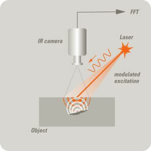 2.3.3. Principe Thermographie infrarouge laser thermographie par excitation laser