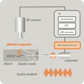 2.3.5. Principe Vibro-thermographie thermographie par ultrasons