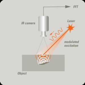 LTvis Thermographie avec excitation laser