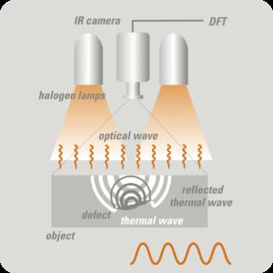 OTvis Thermographie modulée Lock-In principe