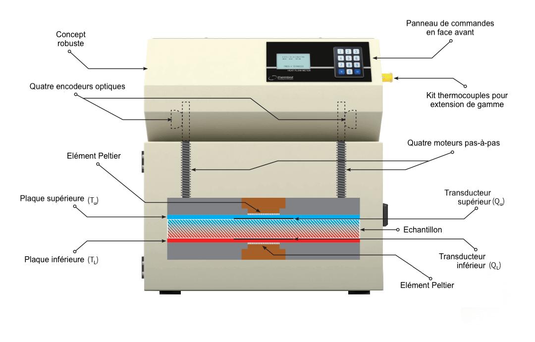 https://www.thermoconcept-sarl.com/wp-content/uploads/2018/02/hfm-100-heat-flow-meter-conductivite-thermique-schema-de-principe.png