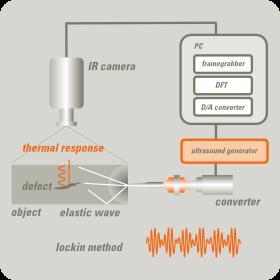 UTvis - Principe de la thermographie par ultrasons
