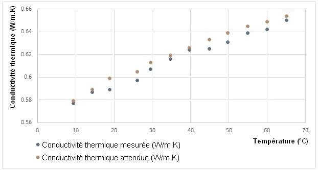 Graphique de la conductivité thermique de l'eau minéralisée