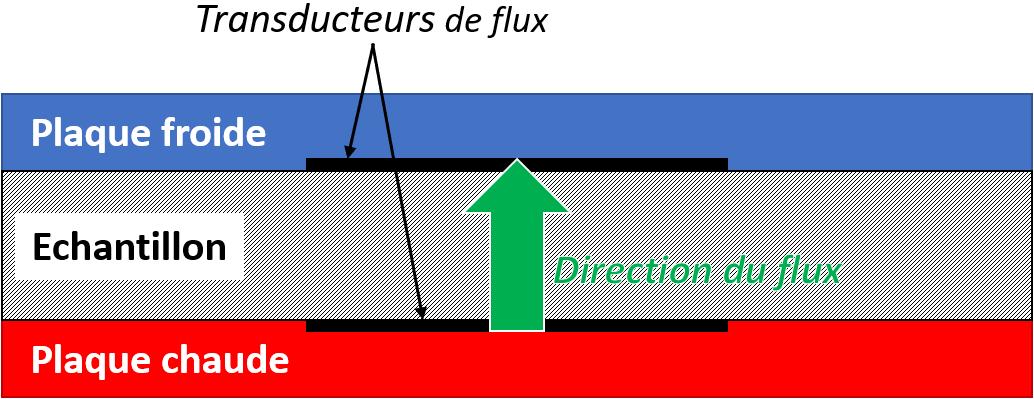 Méthode Fluxmétrique