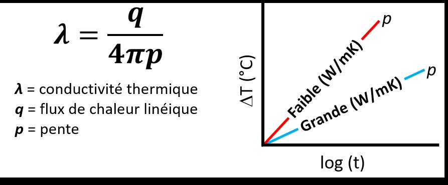 THW-L1 : Conductivité thermique en température des liquides