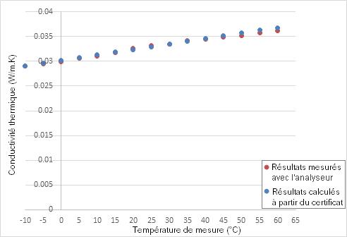 Schéma de la Conductivité thermique en fonction la température
